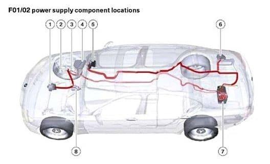 BMW 7-Seiers - fuse box diagram - location