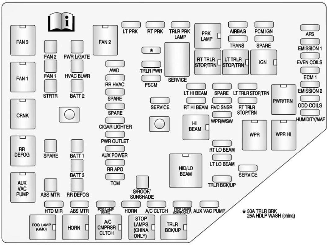 Buick Enclave 2014 - fuse box - engine compartment