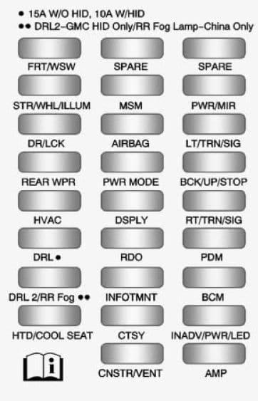 Buick Enclave - fuse box - instrument panel block