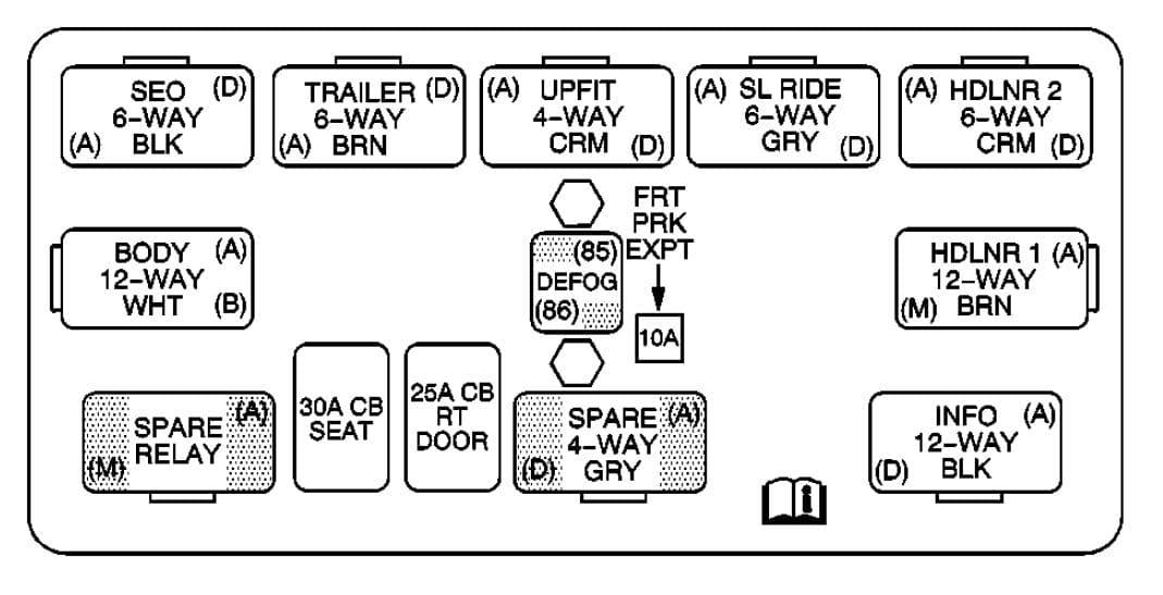 Cadillac Escalade mk2 - fuse box - center instrument panel