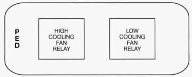 Cadillac Fleetwood - fuse box diagram - cooling fan relay center