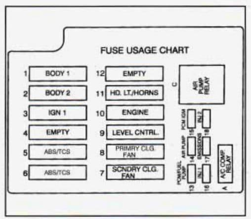 Cadillac Fleetwood - fuse box diagram - underhood electrical center