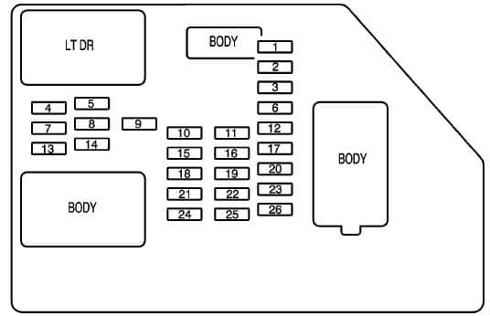 Chevrolet Avalanche Second Generation - fuse box - instrument panel
