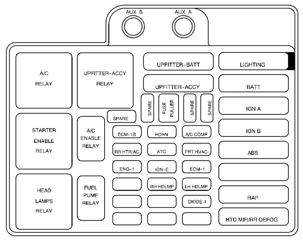 Chevrolet Astro - fuse box - under hood panel