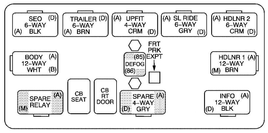Chevrolet Avalanche - fuse box diagram - center instrument panel