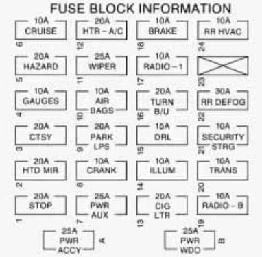 Chevrolet Express - fuse box - instrument panel