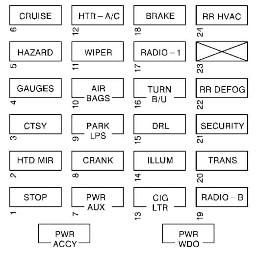 Chevrolet Express - fuse box - instrument panel