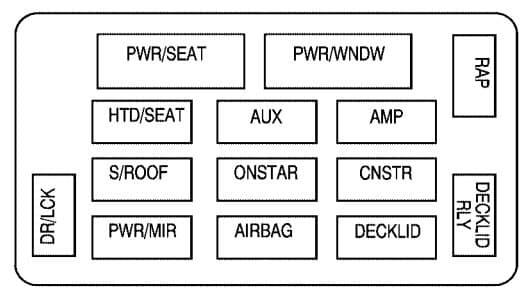 Chevrolet Monte Carlo -  fuse box - instrument panel