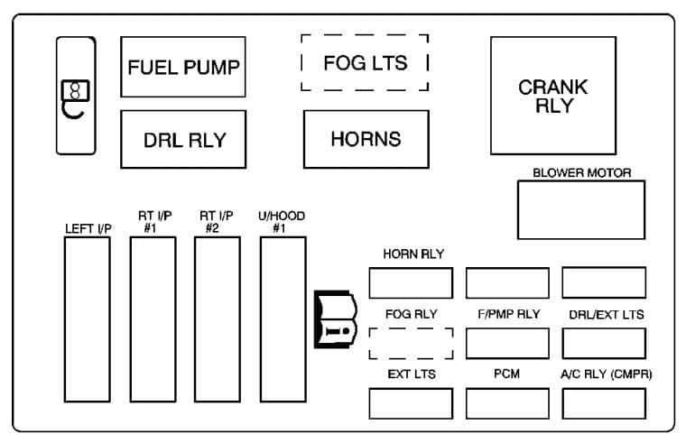 Chevrolet Monte Carlo - fuse box - underhood fuse - block (upper)