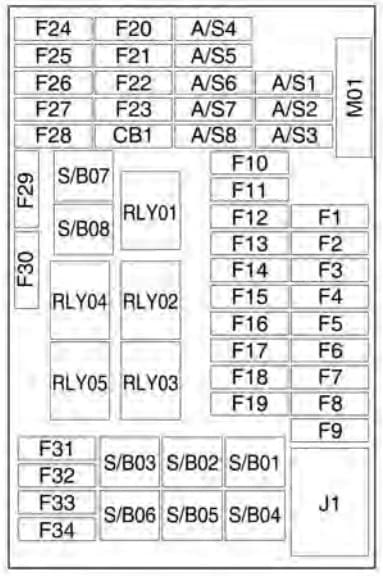 Chevrolet Trax - fuse box -  instrument panel