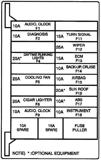 Deawoo Leganza - fuse box diagram - passenger compartment