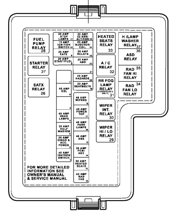 Dodge Stratus - fuse box - power distribution