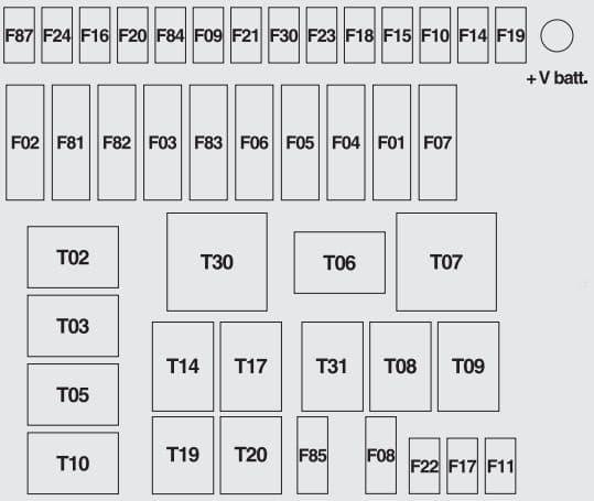 Fiat 500 - fuse box diagram - engine compartment