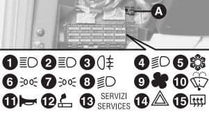 Fiat Barchetta - fuse box - dashboard