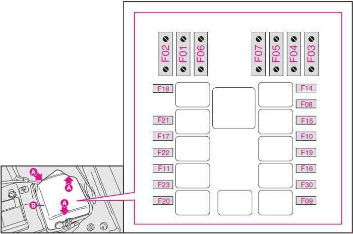 Fiat Doblo - fuse box diagram - engine compartment
