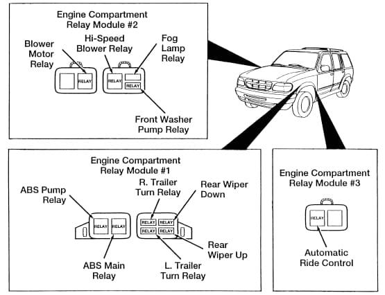 Ford Explorer MK2 - relay box - engine bay - USA version