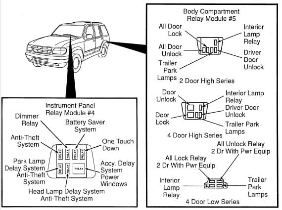 Ford Explorer MK2 - relay box - passenger bay - USA version