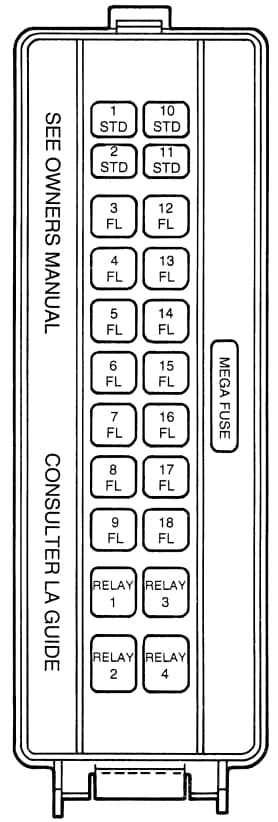Ford Thunderbird (1995) - high current fuse panel