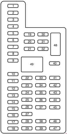Ford Expedition - fuse box diagram - passenger compartment