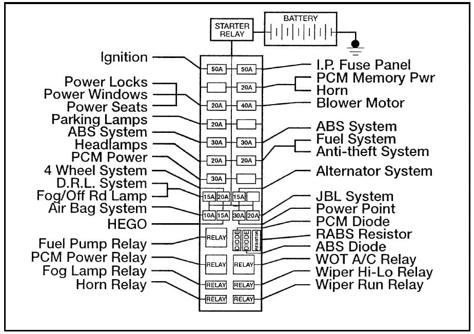 Ford Ranger - fuse box - power distribution