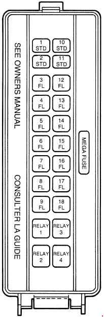 Ford Thunderbird - fuse box diagram - high current fuse panel