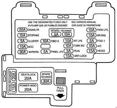 Ford Thunderbird - fuse box diagram - instrument panel
