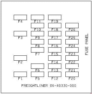 Freightliner Business Class M2 - fuse box diagram - main fuse