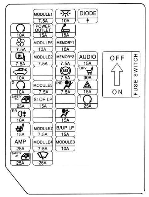 Hyundai Genesis Coupe - fuse box diagram - instrument (variant 2)