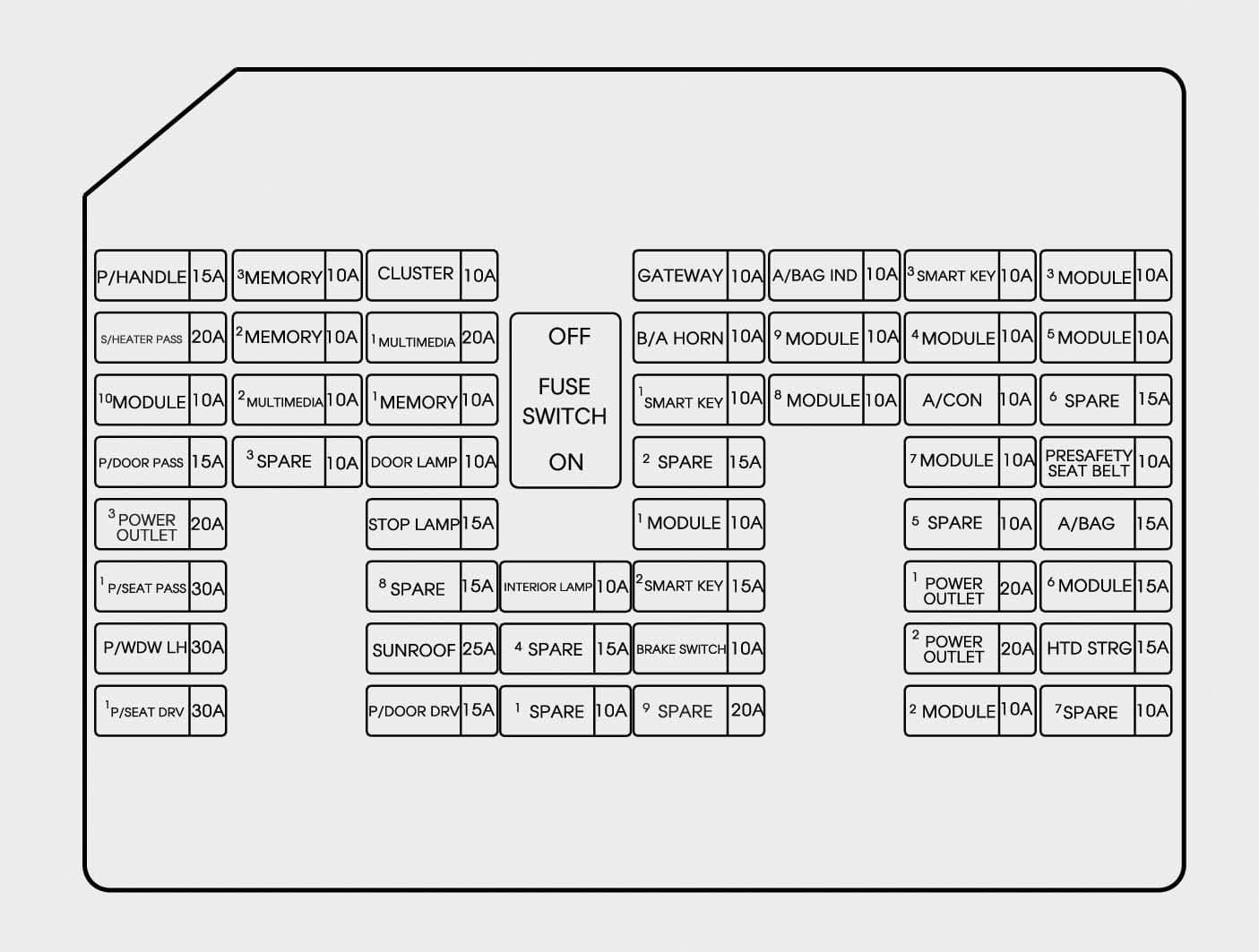 Hyundai Genesis - fuse box - instrument panel