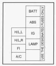Geo Tracker - fuse box - main fuse block