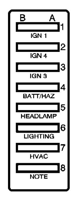 GMC C-Series mk3 - fuse box - engine compartment (secondary fuse block)