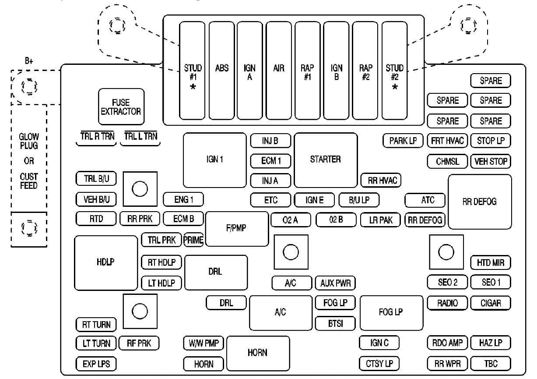 GMC Denali - fuse box - engine compartment