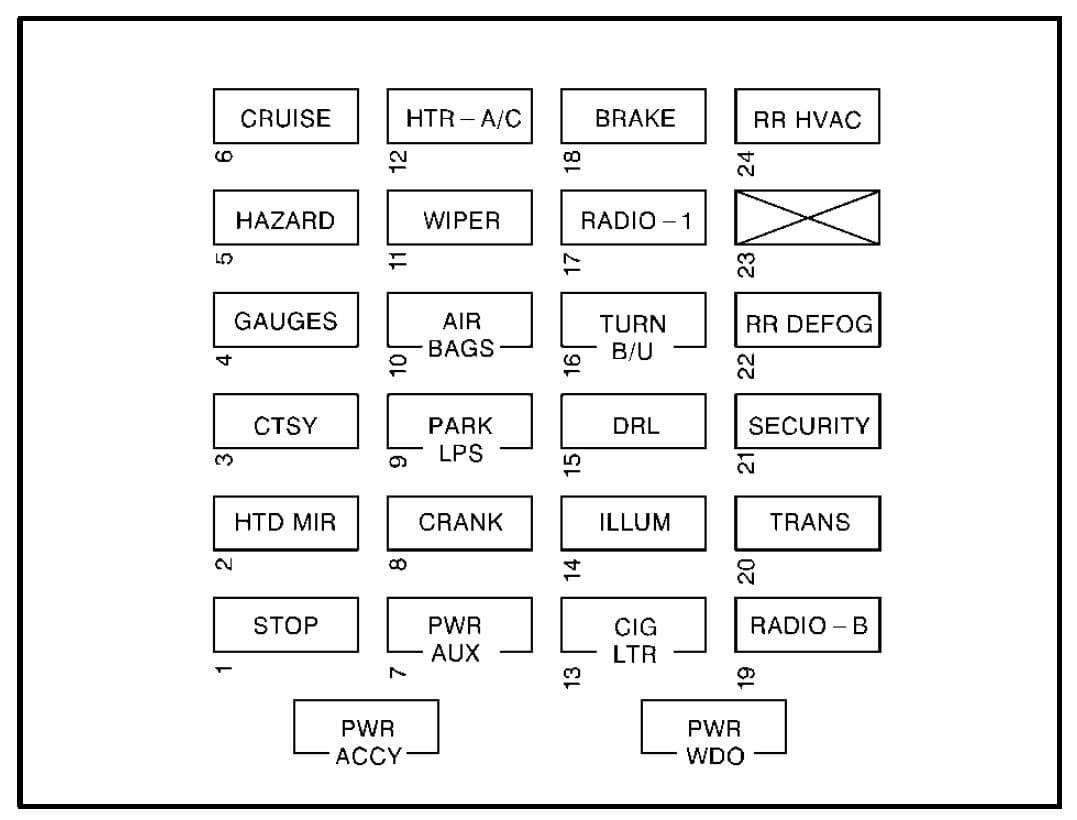 GMC Savana - fuse box - instrument panel