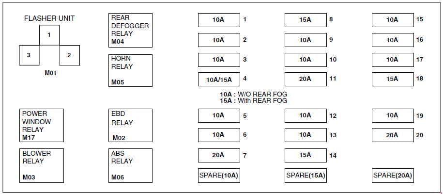Hyundai Atos - fuse box diagram - instrument panel