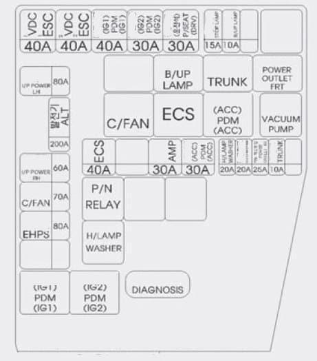 Hyundai Centennial - fuse box diagram - engine compartment (driver's side)