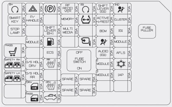 Hyundai Centennial - fuse box diagram - instrument panel (driver's side)