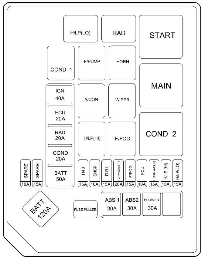 Hyundai Elantra - fuse box - engine compartment