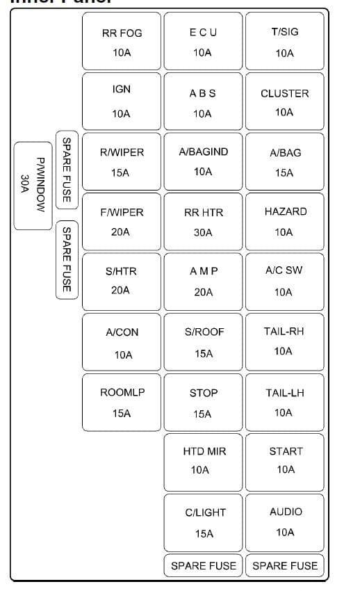 Hyundai Elantra - fuse box - inner panel