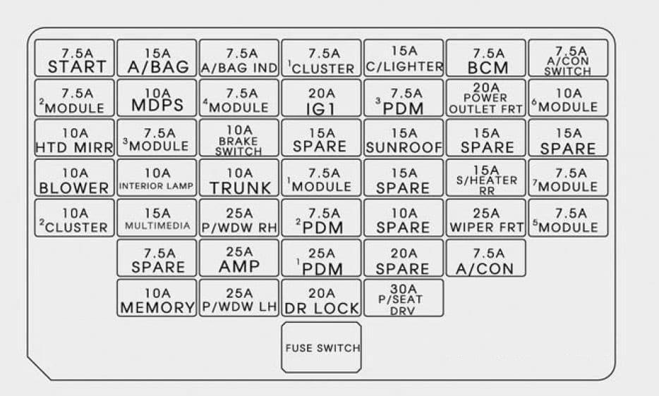 Hyundai Elantra - fuse box - instrument panel