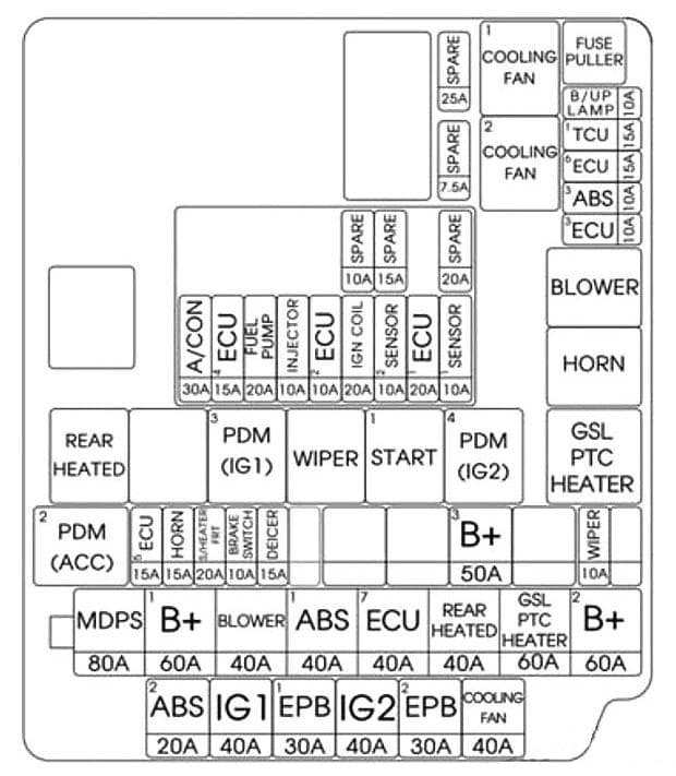Hyundai Elantra GT - fuse box diagram - engine compartment