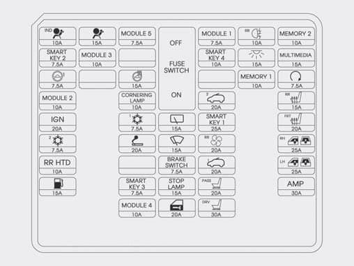 Hyundai Grand Santa Fe - fuse box - instrument panel
