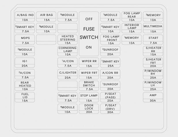 Hyundai Santa Fe - fuse box - instrument panel
