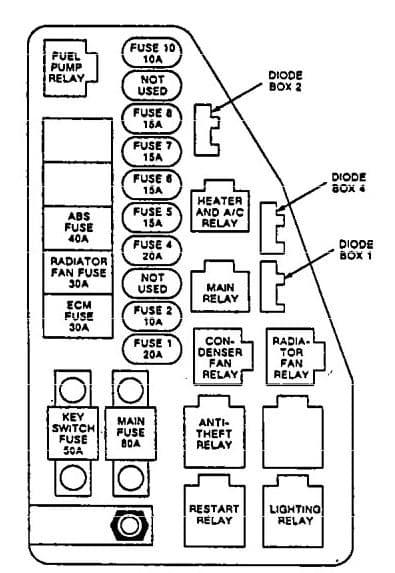 Isuzu Impulse - fuse box diagram