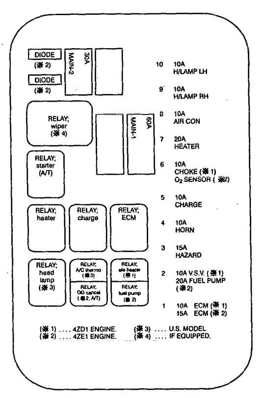 Isuzu Rodeo - fuse box diagram