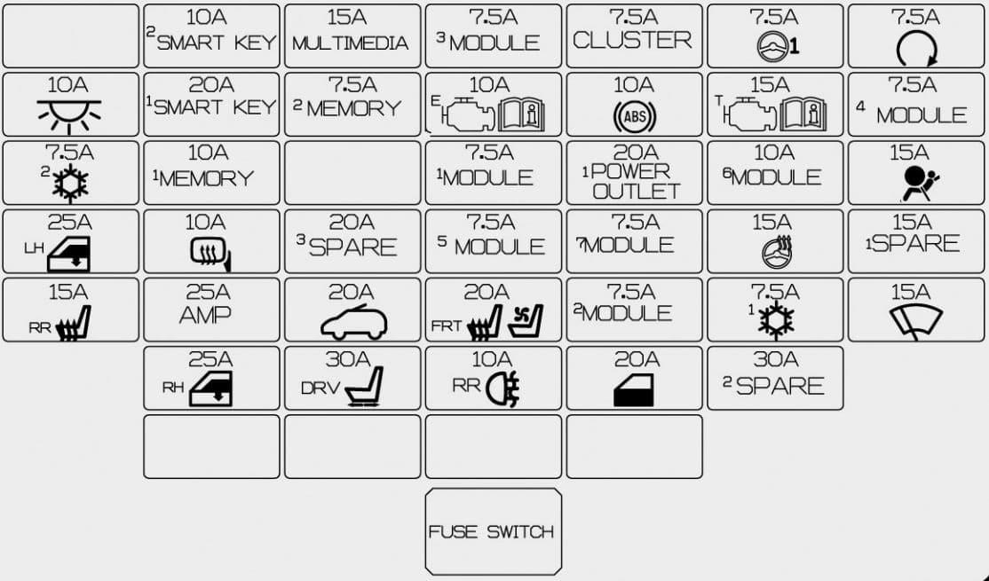 KIA Carens mk3 - fuse box - inner fuse panel