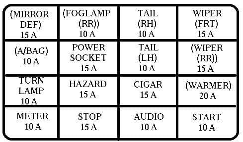 KIA Rio mk1 - fuse box - driver's side kick panel