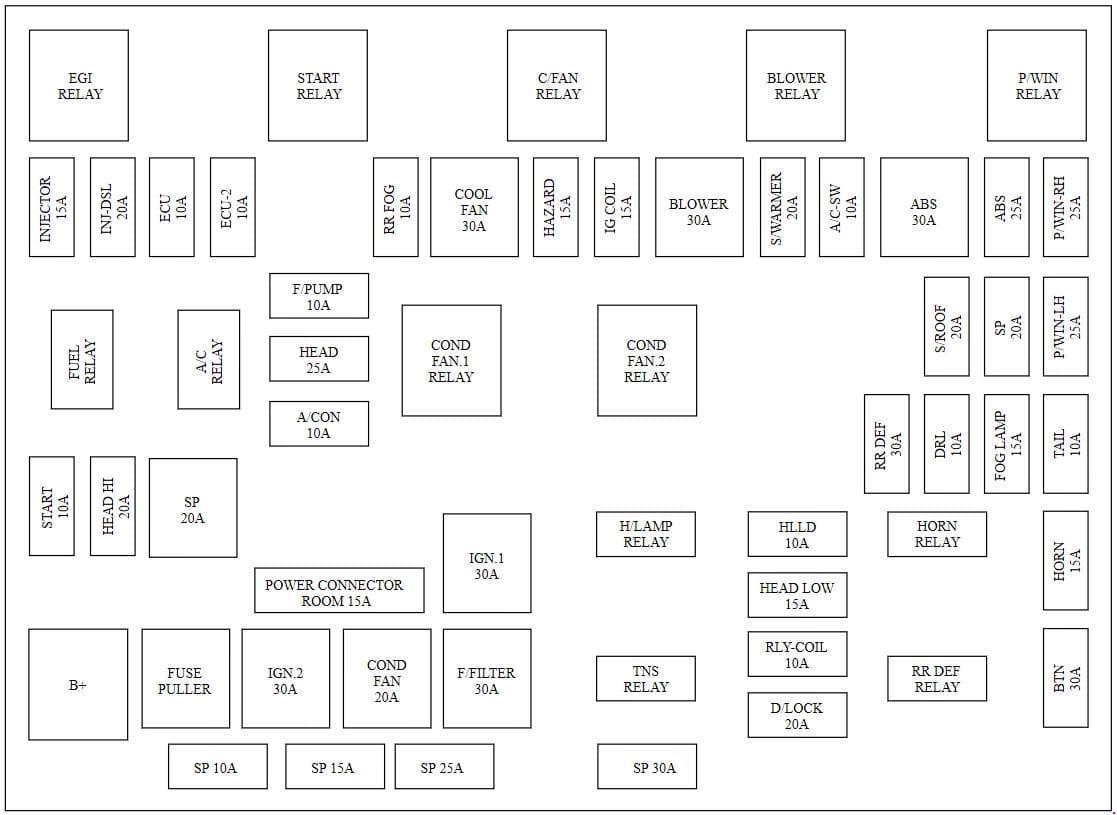 KIA Carens FJ - fuse box diagram - engine compartment