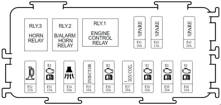 KIA Carens RP - fuse box diagram - engine compartment (EMS block)