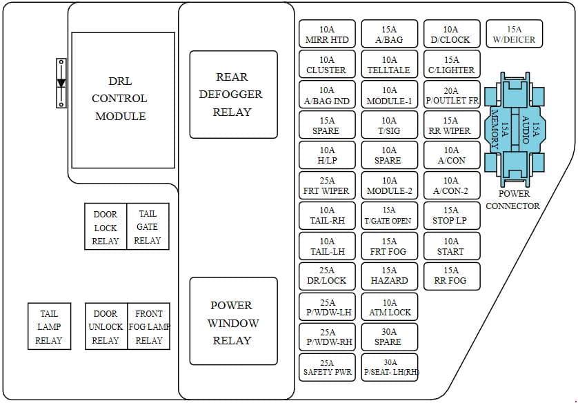 KIA Carens UN - fuse box diagram - compartment fuse box