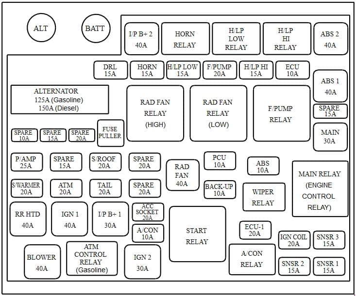 KIA Carens UN - fuse box diagram - engine compartment